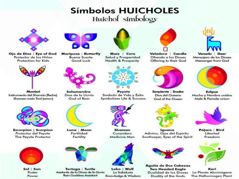 ¿Qué símbolos utiliza el arte huichol?